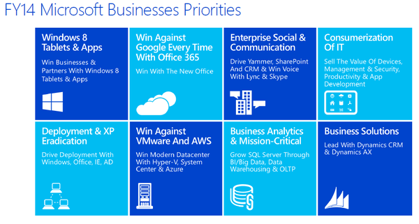 Microsoft Trends and Priorities for 2014
